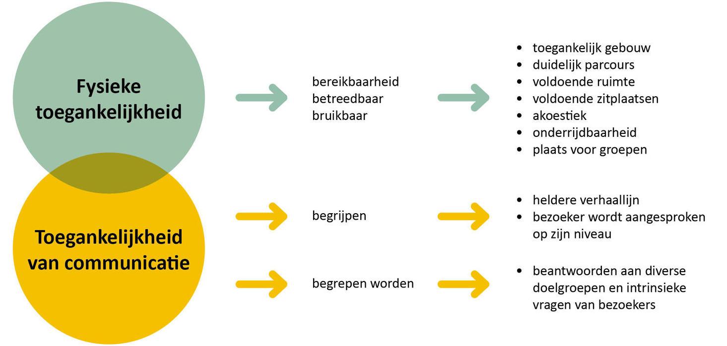 Bailleul - Schema toegankelijkheid